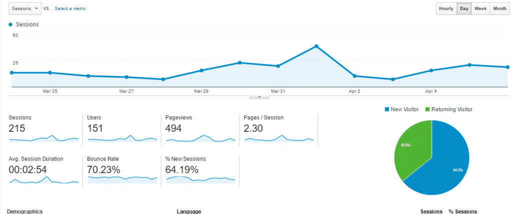 Google Analytics - Web Design Southampton