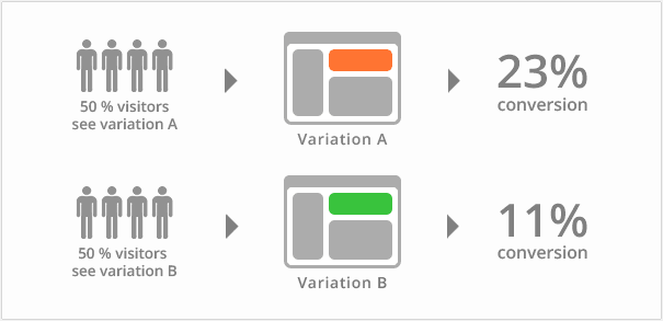 A / B Split testing